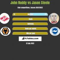 John Ruddy vs Jason Steele h2h player stats