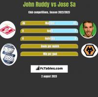 John Ruddy vs Jose Sa h2h player stats