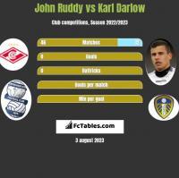 John Ruddy vs Karl Darlow h2h player stats