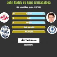 John Ruddy vs Kepa Arrizabalaga h2h player stats
