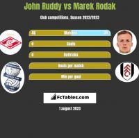 John Ruddy vs Marek Rodak h2h player stats