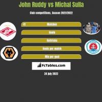 John Ruddy vs Michal Sulla h2h player stats