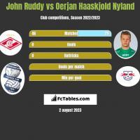 John Ruddy vs Oerjan Haaskjold Nyland h2h player stats