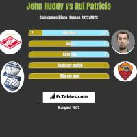 John Ruddy vs Rui Patricio h2h player stats