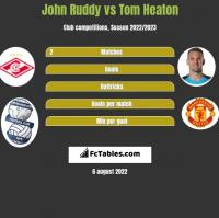 John Ruddy vs Tom Heaton h2h player stats