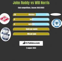 John Ruddy vs Will Norris h2h player stats