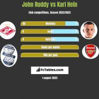 John Ruddy vs Karl Hein h2h player stats