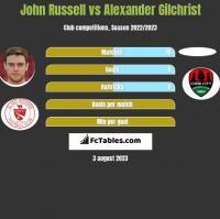John Russell vs Alexander Gilchrist h2h player stats