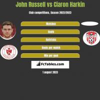John Russell vs Ciaron Harkin h2h player stats