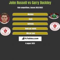 John Russell vs Garry Buckley h2h player stats