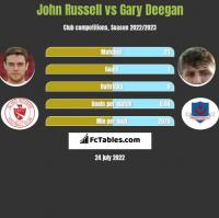 John Russell vs Gary Deegan h2h player stats