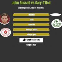 John Russell vs Gary O'Neil h2h player stats