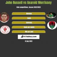 John Russell vs Gearoid Morrissey h2h player stats