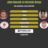 John Russell vs Gerardo Bruna h2h player stats