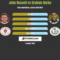 John Russell vs Graham Burke h2h player stats
