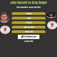 John Russell vs Greg Bolger h2h player stats