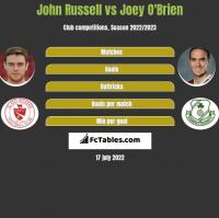 John Russell vs Joey O'Brien h2h player stats
