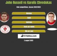 John Russell vs Karolis Chvedukas h2h player stats