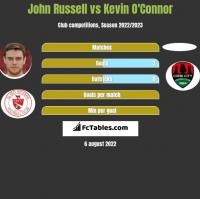 John Russell vs Kevin O'Connor h2h player stats