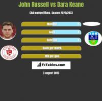 John Russell vs Dara Keane h2h player stats
