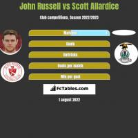 John Russell vs Scott Allardice h2h player stats