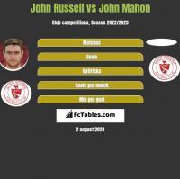 John Russell vs John Mahon h2h player stats