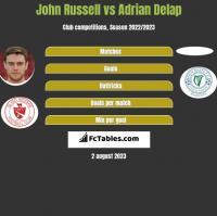 John Russell vs Adrian Delap h2h player stats