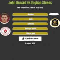 John Russell vs Eoghan Stokes h2h player stats
