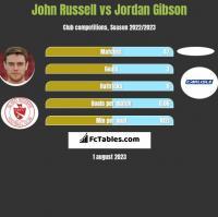 John Russell vs Jordan Gibson h2h player stats