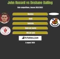 John Russell vs Deshane Dalling h2h player stats