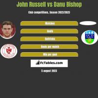 John Russell vs Danu Bishop h2h player stats