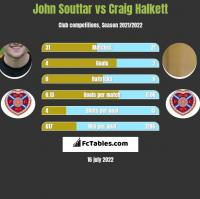 John Souttar vs Craig Halkett h2h player stats