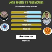 John Souttar vs Paul McGinn h2h player stats
