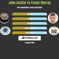 John Souttar vs Fraser Murray h2h player stats