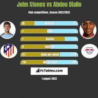 John Stones vs Abdou Diallo h2h player stats