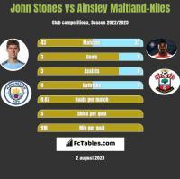 John Stones vs Ainsley Maitland-Niles h2h player stats