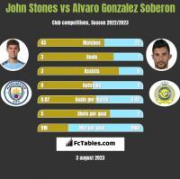 John Stones vs Alvaro Gonzalez Soberon h2h player stats