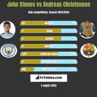 John Stones vs Andreas Christensen h2h player stats