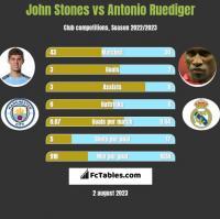 John Stones vs Antonio Ruediger h2h player stats