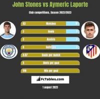 John Stones vs Aymeric Laporte h2h player stats