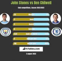 John Stones vs Ben Chilwell h2h player stats