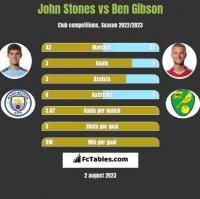 John Stones vs Ben Gibson h2h player stats