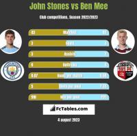 John Stones vs Ben Mee h2h player stats