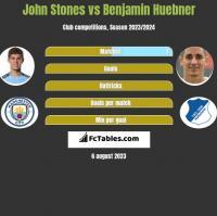 John Stones vs Benjamin Huebner h2h player stats
