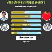 John Stones vs Caglar Soyuncu h2h player stats