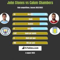 John Stones vs Calum Chambers h2h player stats