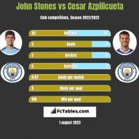 John Stones vs Cesar Azpilicueta h2h player stats