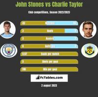 John Stones vs Charlie Taylor h2h player stats