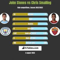 John Stones vs Chris Smalling h2h player stats