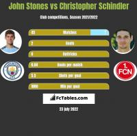 John Stones vs Christopher Schindler h2h player stats